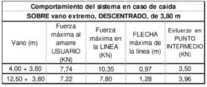 Cuadro comportamiento del sistema en caso de caída sobre vano extremo, descentrado de 3,8 metros