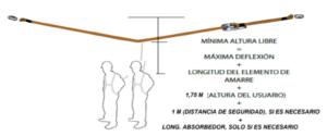 Fecha de caída y distancia en líneas temporales horizontales