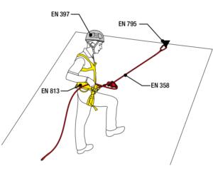 Sistema de posicionamiento o sujeción en Orion Seguridad